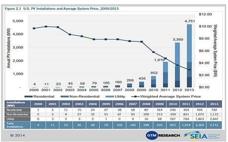 SEIA solar energy costs